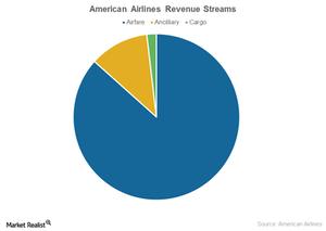 uploads///revenue streams