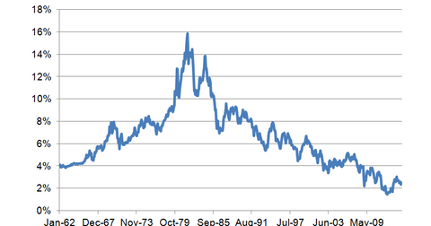 uploads/2014/10/10-year-bond-yield-historical.png