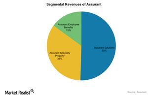 uploads///Assurant revenues