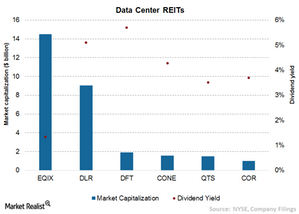 uploads/2015/08/Chart-15-Data-center-REITs2.png