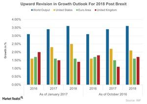 uploads///Upward Revision in Growth Outlook For  Post Brexit