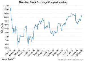 uploads///Shenzhen Stock Exchange Composite Index
