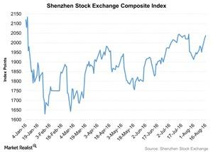 uploads/2016/08/Shenzhen-Stock-Exchange-Composite-Index-2016-08-16-1.jpg