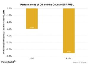 uploads///Performances of Oil and the Country ETF RUSL
