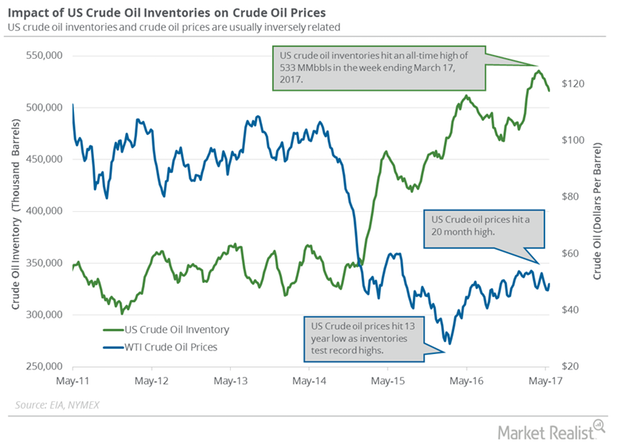 uploads///oil and price