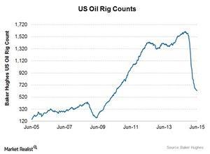 uploads///Crude oil rigs