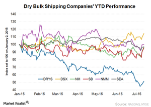 uploads///Companies YTD Performance