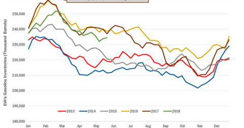 uploads/2018/06/gasoline-inventories-1.png