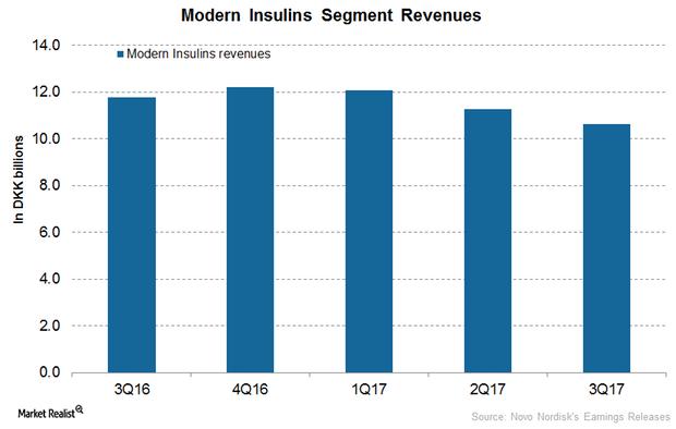 uploads///Modern Insulin