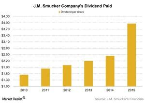 uploads///JM Smucker Companys Dividend Paid