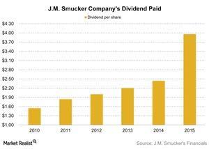 uploads/2015/11/JM-Smucker-Companys-Dividend-Paid-2015-11-231.jpg
