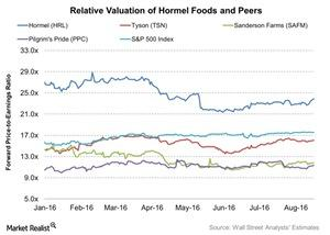 uploads///Relative Valuation of Hormel Foods and Peers