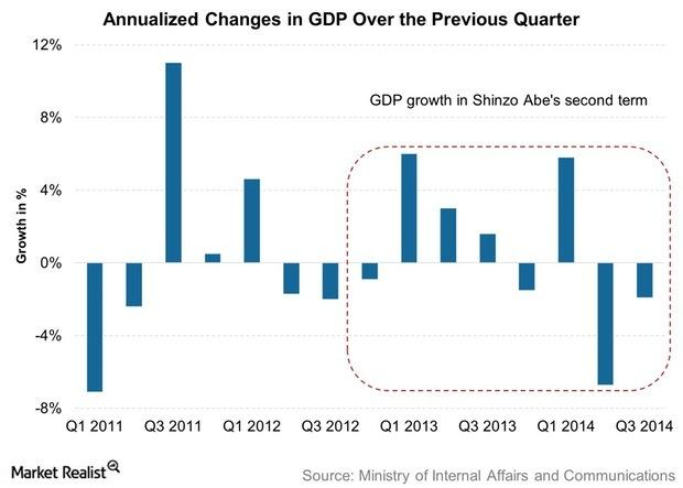 uploads///Annualized Changes in GDP Over the Previous Quarter