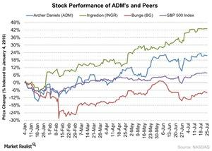 uploads/2016/07/Stock-Performance-of-ADMs-and-Peers-2016-07-26-1.jpg