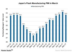 uploads/2017/03/Japans-Flash-Manufacturing-PMI-in-March-2017-03-27-1.jpg