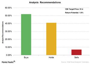 uploads///Marriott analyst rating