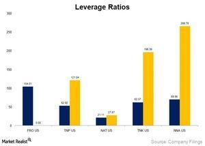 uploads/2014/12/Leverage-ratios1.jpg