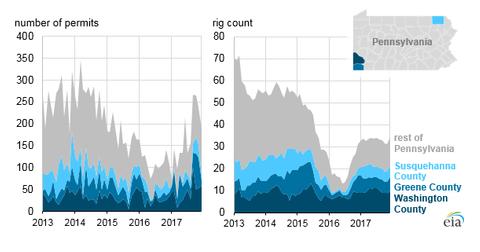 uploads/2018/05/drilling-permits.png
