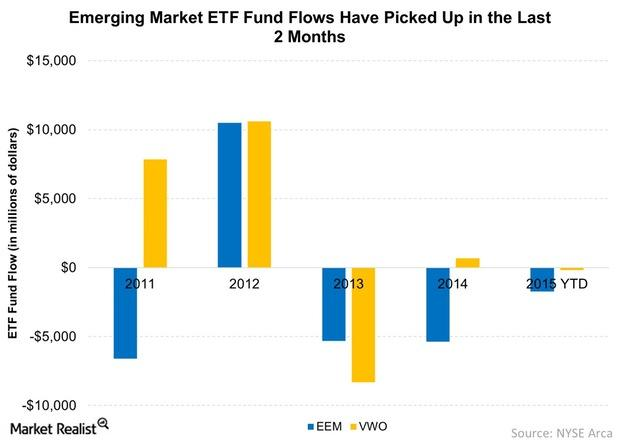 uploads///Emerging Market ETF Fund Flows Have Picked Up in the Last  Months