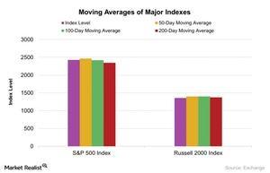 uploads/2017/08/Moving-Averages-of-Major-Indexes-2017-08-22-1.jpg