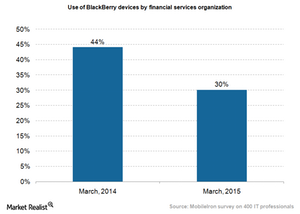 uploads///BlackBerry devices use in financial services org