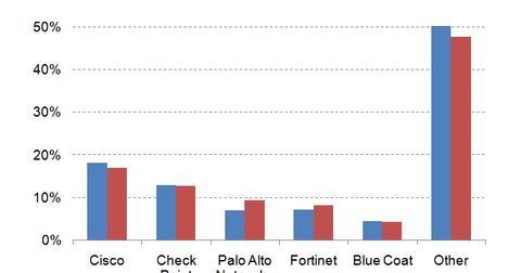 uploads/2015/11/security-market1.png