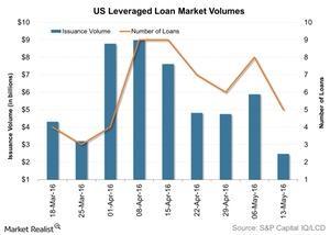 uploads/2016/05/US-Leveraged-Loan-Market-Volumes-2016-05-191.jpg