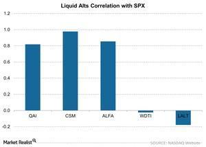 uploads/2015/07/Liquid-Alts-Correlation-with-SPX-2015-07-201.jpg