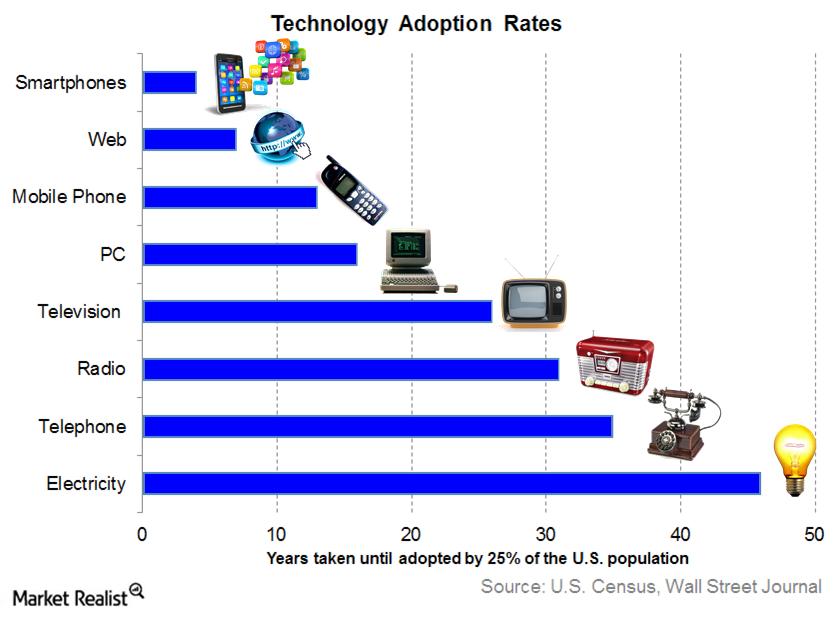 uploads///technology adoption rates