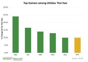 uploads///Top gainers