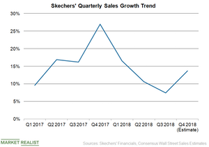 uploads/2018/11/Skechers-sales-growth-1.png
