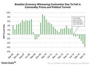 uploads///Brazilian Economy Witnessing Contraction Due To Fall in Commodity Prices and Political Turmoil
