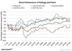 uploads/2016/04/Stock-Performance-of-Kellogg-and-Peers-2016-04-281.jpg
