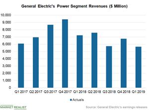 uploads/2019/05/Chart-2-Power-1.png