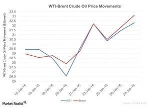 uploads///WTI Brent Crude Oil Price Movements