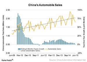 uploads///China auto sales