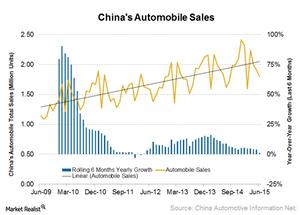 uploads/2015/07/China-auto-sales21.png