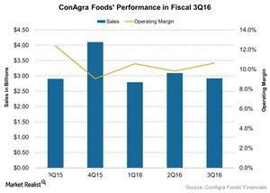 uploads/2016/06/ConAgra-Foods-Performance-in-Fiscal-3Q16-2016-06-24-1.jpg