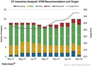 uploads/2018/03/CF-Industries-Analysts-NTM-Recommendation-and-Target-2018-03-14-1.jpg