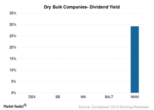 uploads/2015/12/Dividend-yield21.png