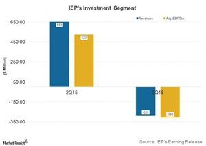 uploads///Post Q IEP Investment Performance