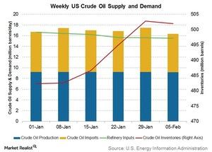 uploads/2016/02/weekly-US-crude-oil-supply-and-demand1.jpg