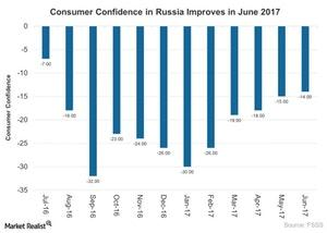 uploads///Consumer Confidence in Russia Improves in June