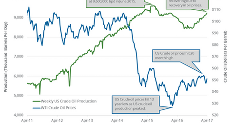 uploads/2017/04/US-crude-oil-production-1.png