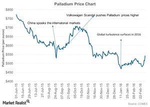 uploads/2016/03/Palladium-Price-Chart-2016-03-041.jpg