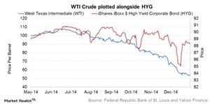 uploads/2015/05/WTI-vs-HYG1.png