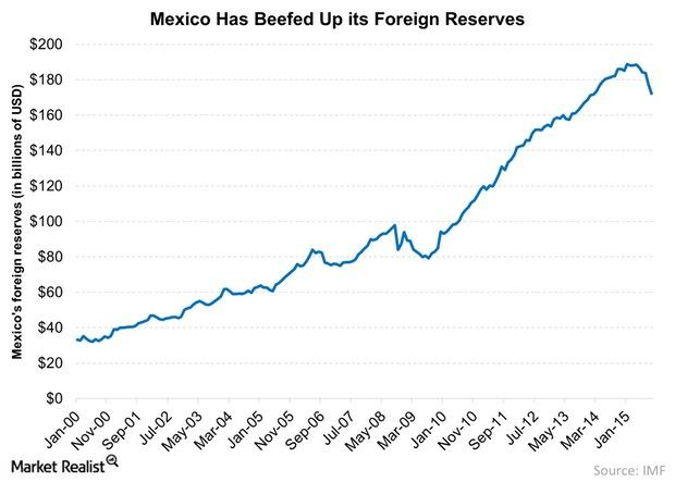 uploads///Mexico Has Beefed Up its Foreign Reserves