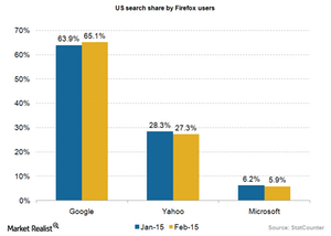 uploads///Ad search market share Firefox Feb