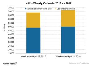 uploads/2018/04/NSC-carloads-4-1.png