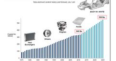 uploads///auto increase in use